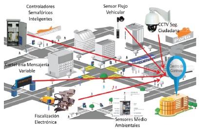 Propuestas sobre el Transporte, Tránsito y Movilidad Urbana en Lima